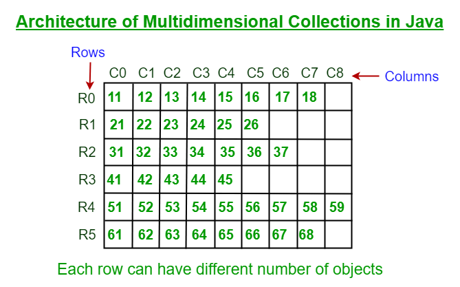 Multidimensional_Collections_in_Java