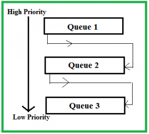 Multilevel Feedback Queue Scheduling (MLFQ) CPU Scheduling