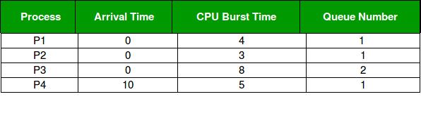 Multilevel Queue (MLQ) CPU Scheduling - GeeksforGeeks