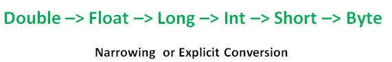 Narrowing or Explicit Conversion