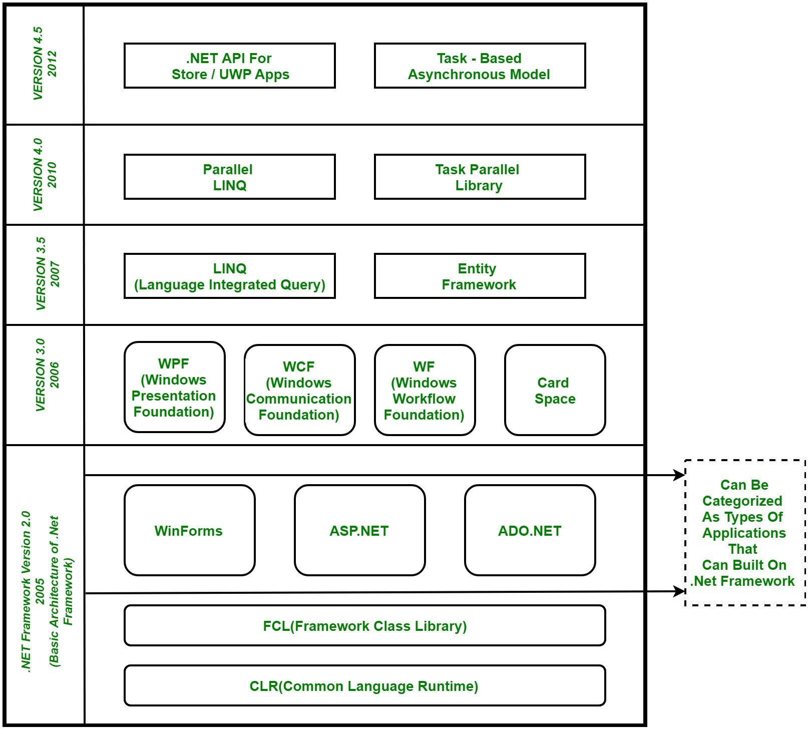 .Net Framework Component Stack