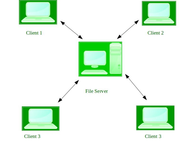 Home Network System Allows Multiple Computers Printers And Other