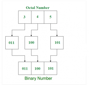 How to convert octal fraction into binary options millionaire sports betting