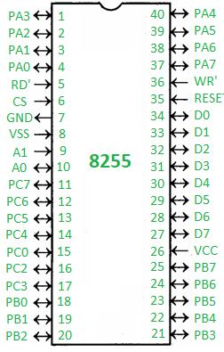 Programmable peripheral interface 8255 - GeeksforGeeksGeeksforGeeks