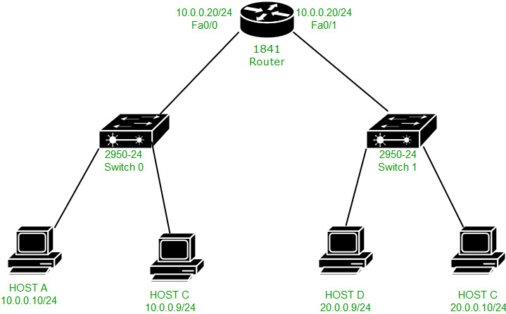 Packet Flow In Different Network GeeksforGeeks