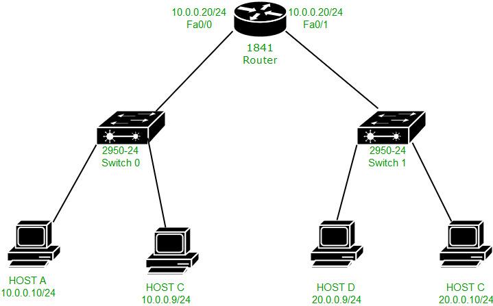 Packet flow in different Network - GeeksforGeeks