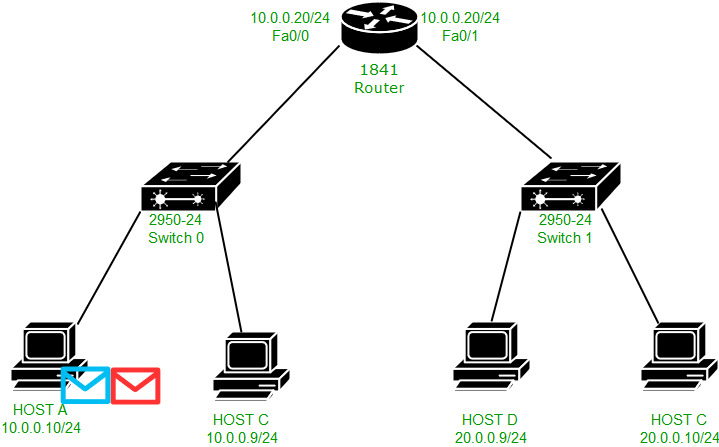 Packet flow in different Network - GeeksforGeeks