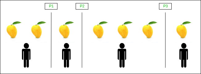 Example of an arrangement after partitioning