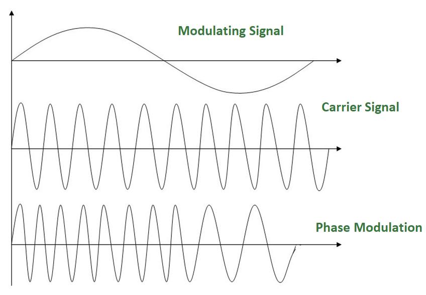 Analog to Analog Conversion (Modulation) - GeeksforGeeks
