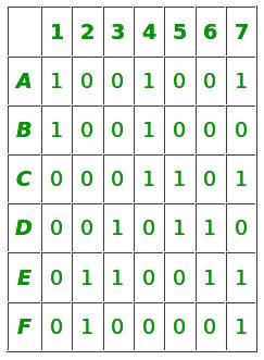 problem matrix
