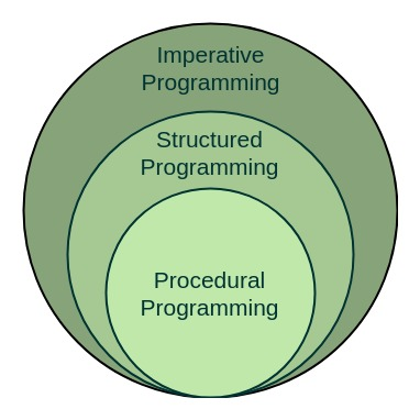 Structured Programming Approach with Advantages and Disadvantages