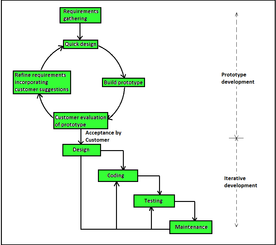 Software Engineering Phases Of Prototyping Model Set 2 Geeksforgeeks