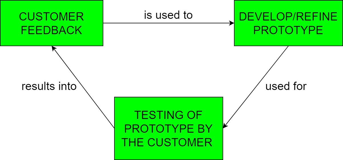 Software Engineering Prototyping Model Geeksforgeeks