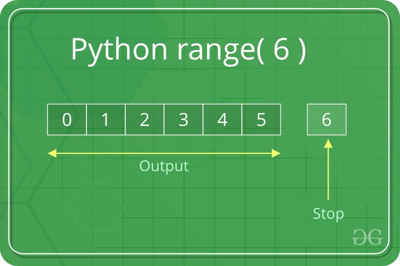 python range