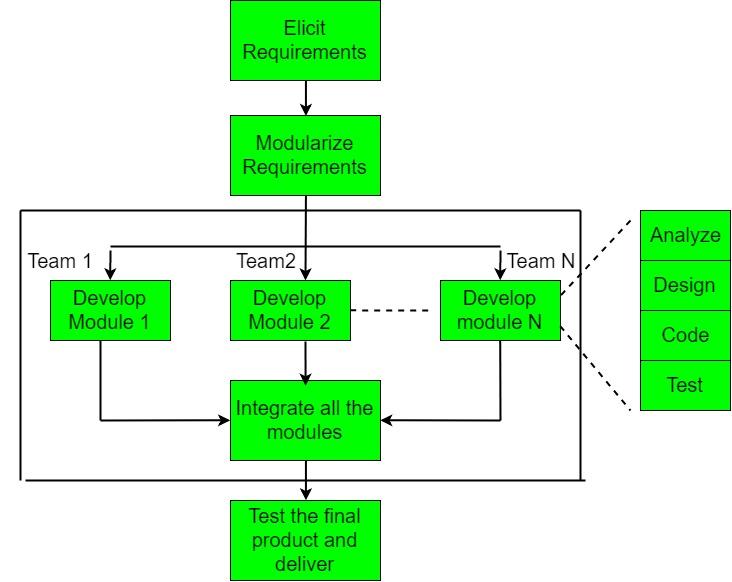 Software Engineering Rapid Application Development Model Rad Geeksforgeeks