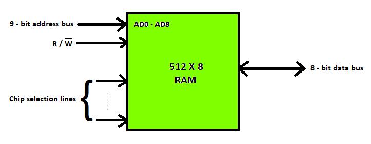 Different Types Of Ram Random Access Memory Geeksforgeeks