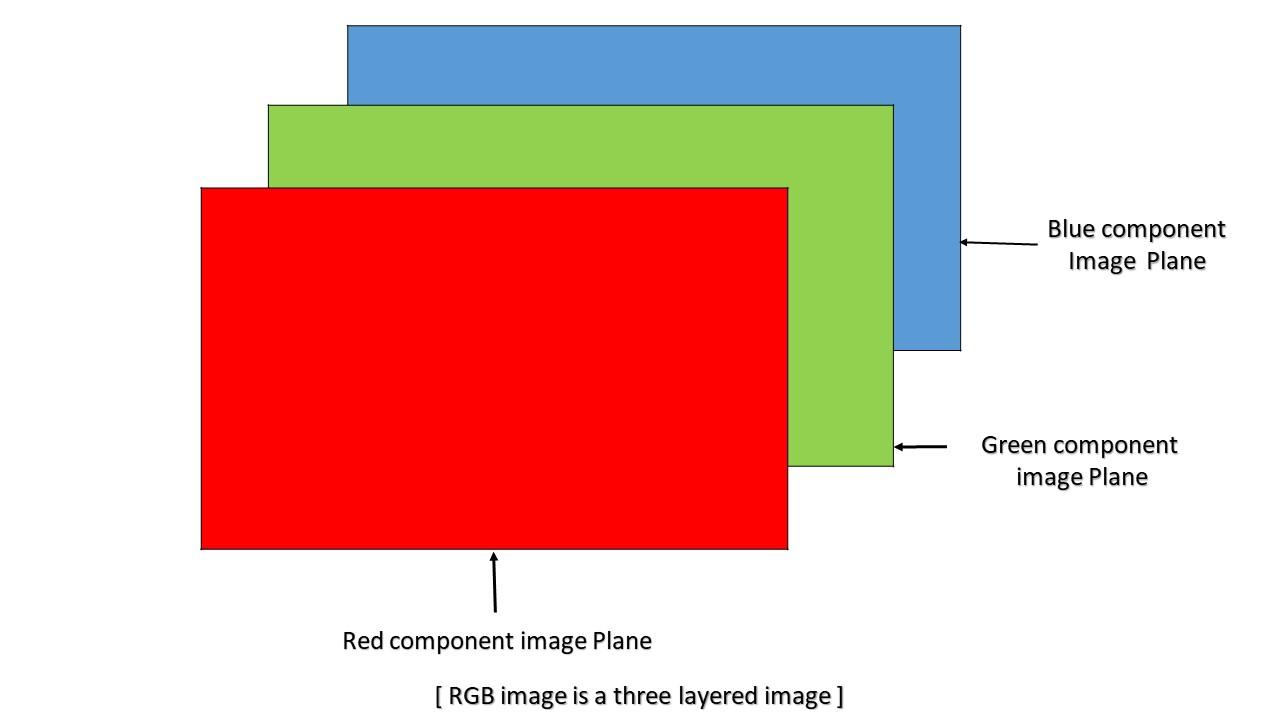 RGB image planes