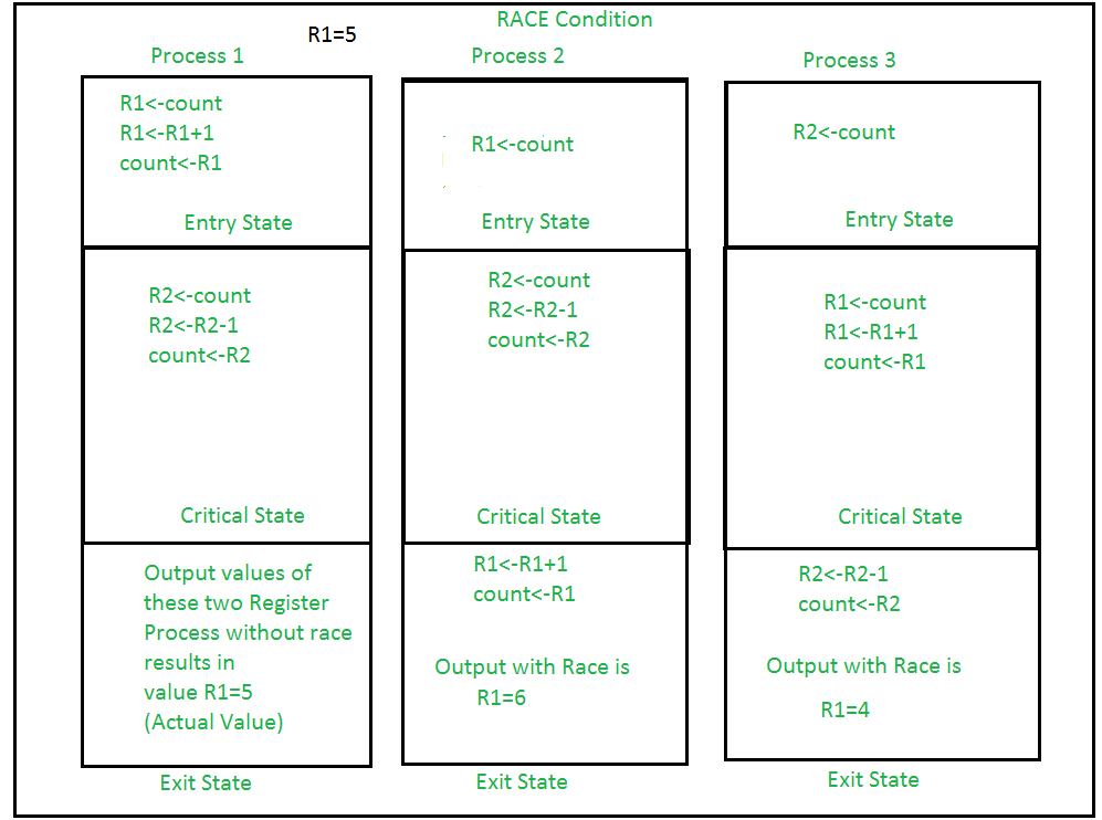 Process Synchronization | Set 2 - GeeksforGeeks