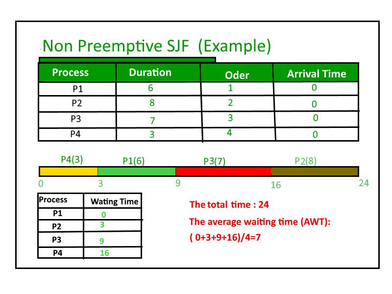 Program for Shortest Job First (or SJF) CPU Scheduling | Set