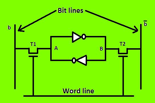different types of ram (random access memory ) geeksforgeeks Node Diagram