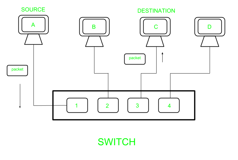 Difference between layer-2 and layer-3 switches - GeeksforGeeks