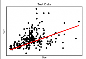 Regression And Classification Supervised Machine Learning