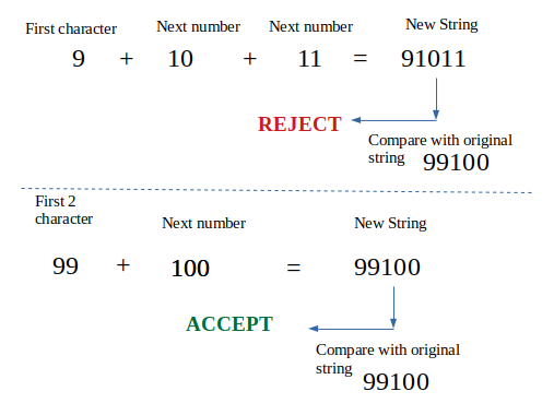 Consecutive sequenced numbers in a string - GeeksforGeeks