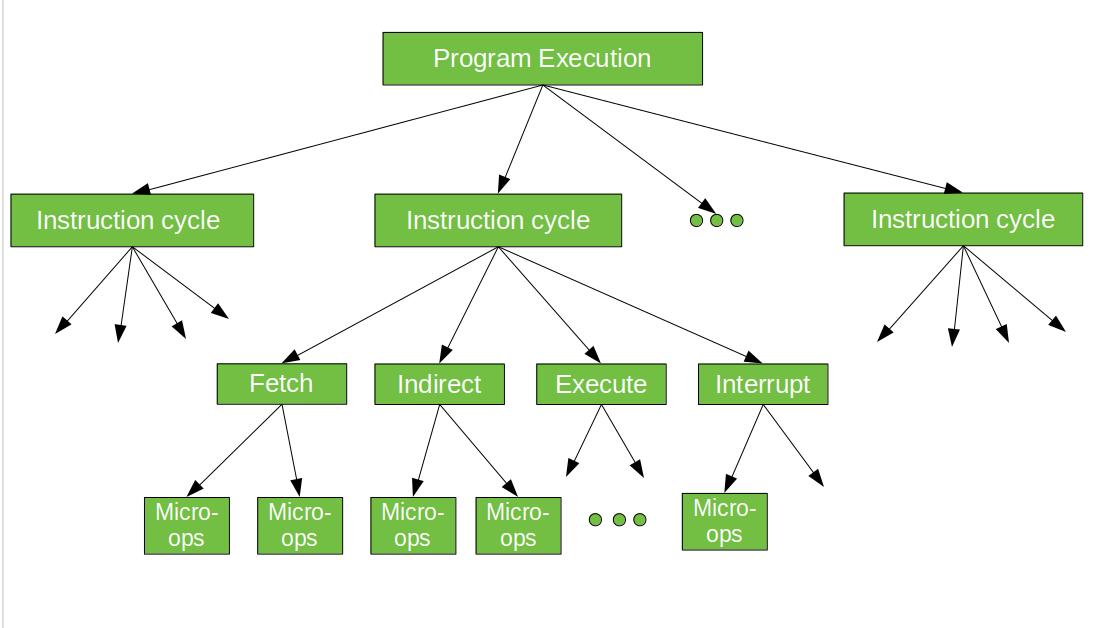 Computer Organization Micro Operation Geeksforgeeks