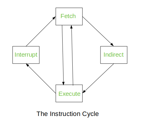 Computer Organization Different Instruction Cycles Geeksforgeeks
