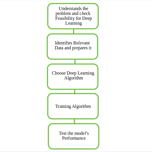 Introduction to Deep Learning - GeeksforGeeks