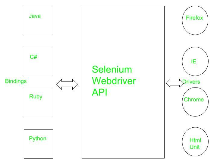 selenium web driver