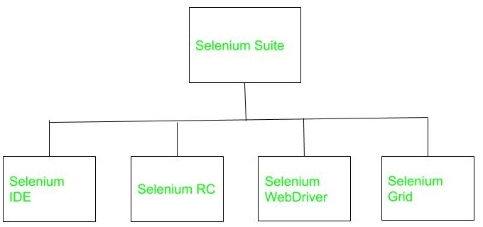 selenium automation tools