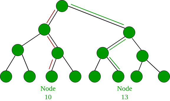 Shortest path between two nodes in array like representation of