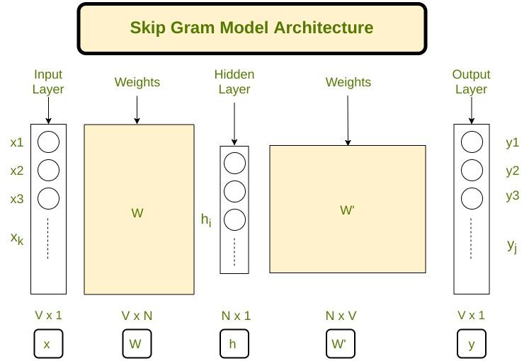 Skip gram architecture