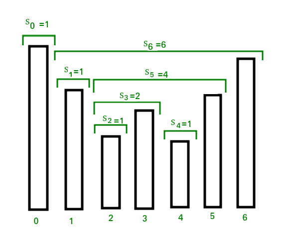 The Stock Span Problem - GeeksforGeeks