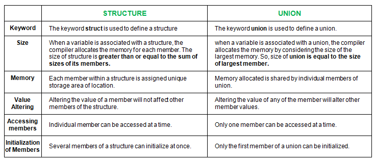 Difference between Structure and Union in C - GeeksforGeeks