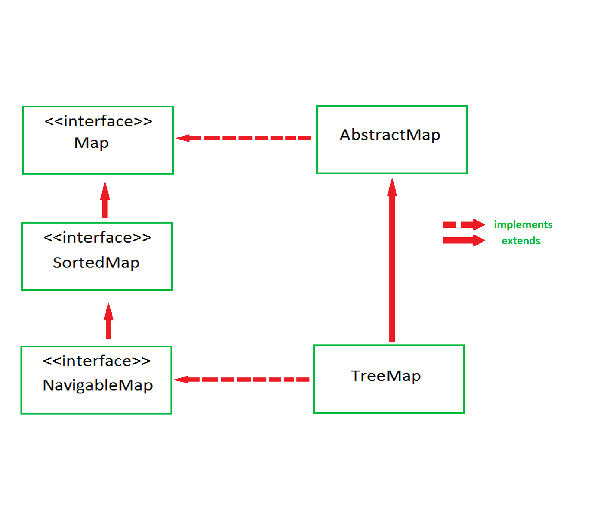 Java Initialize Map Static