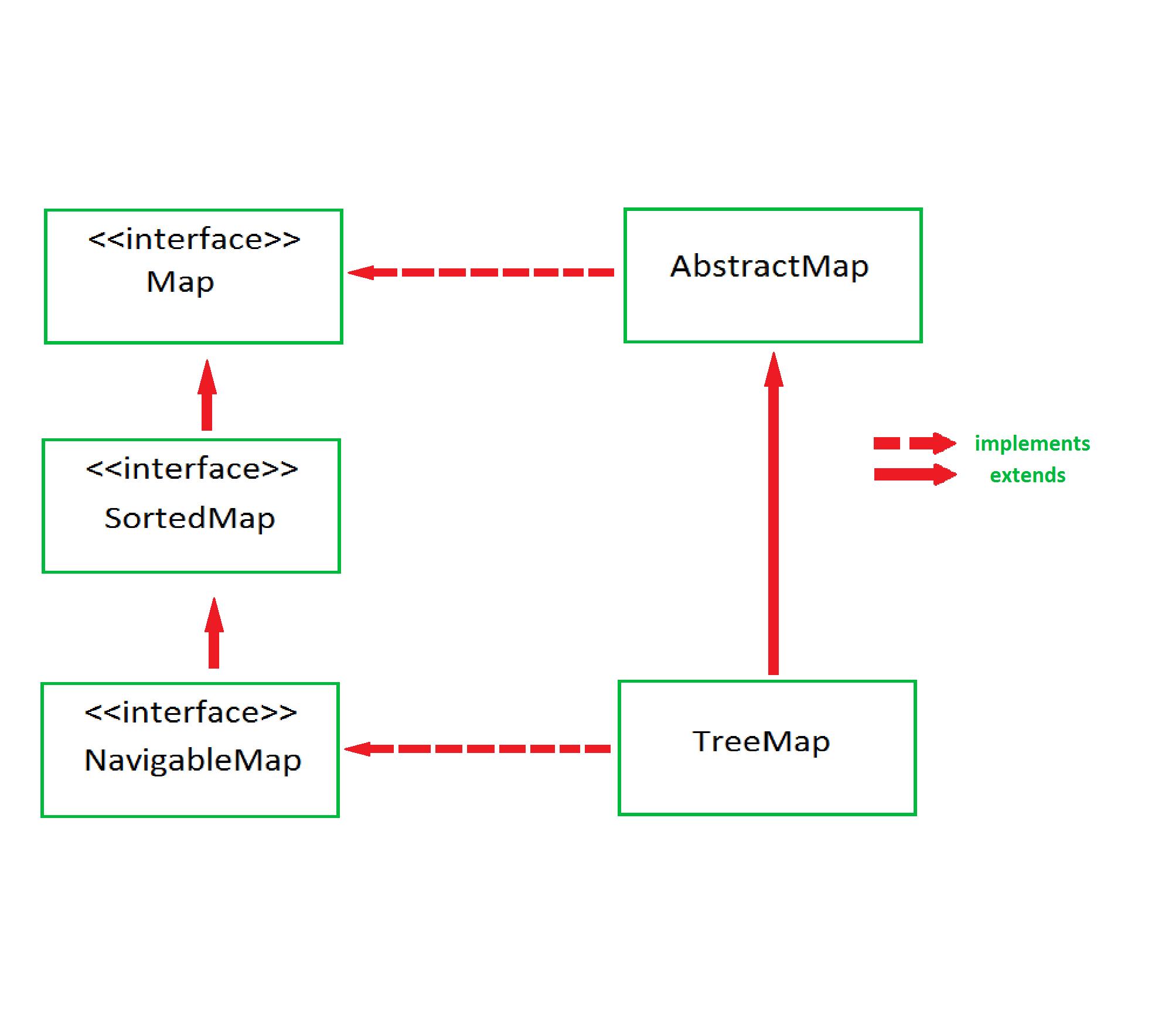 TreeMap in Java - GeeksforGeeks on java interpreter, java arraylist, java list, java thread, java container, java virtual machine,