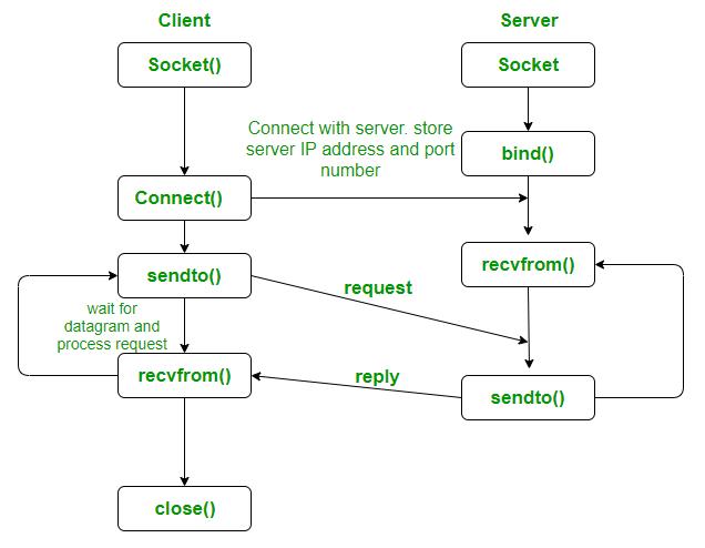 UDP Client Server using connect | C implementation - GeeksforGeeks