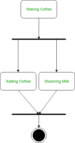 Unified Modeling Language Uml Activity Diagrams Geeksforgeeks