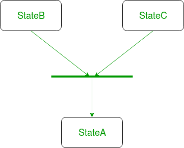 UML-State-Diagram