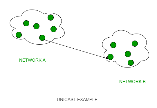Difference between Unicast, Broadcast and Multicast in