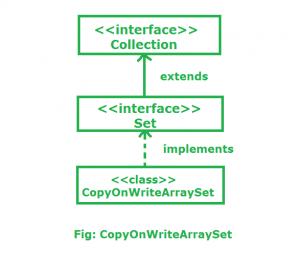 CopyOnWriteArraySet in java