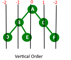 vertical_order