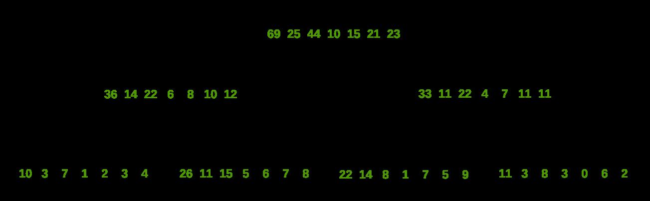 Two Dimensional Segment Tree | Sub-Matrix Sum - GeeksforGeeks