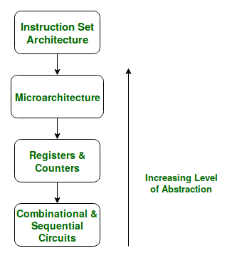 Microarchitecture And Instruction Set Architecture Geeksforgeeks