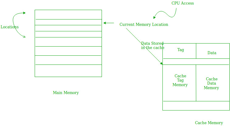 Locality of Reference and Cache Operation in Cache Memory