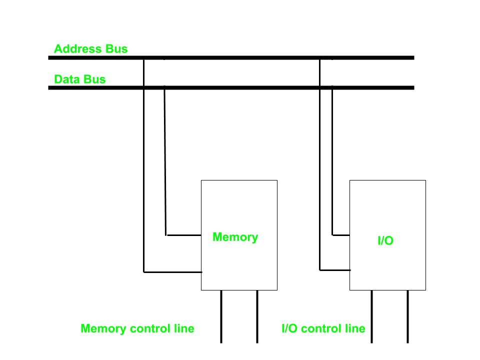 Memory mapped I/O and Isolated I/O - GeeksforGeeks on memory associations, memory animation, memory architecture, memory network, memory construction, memory testing,