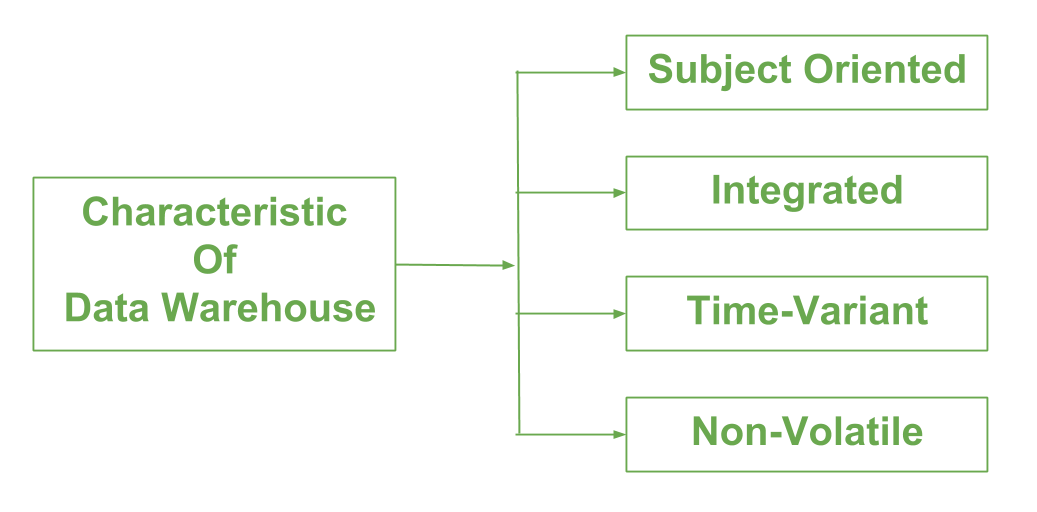 Approaches of data warehouse