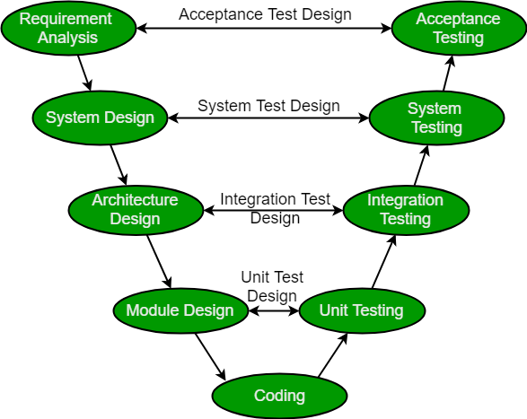 Software Engineering Sdlc V Model Geeksforgeeks